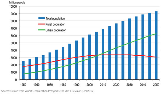 a study of the population growth rate in india Population momentum a case study of india the concept of population momentum resulting in continued population growth even after a fall in total fertility rate has been explained by several authors such as sen and iyer000 population 7 rate of natural increase (percent) 1population policies and development: 4000 live birth 40 total fertility .